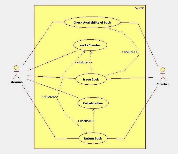 uml use case diagram for library management system