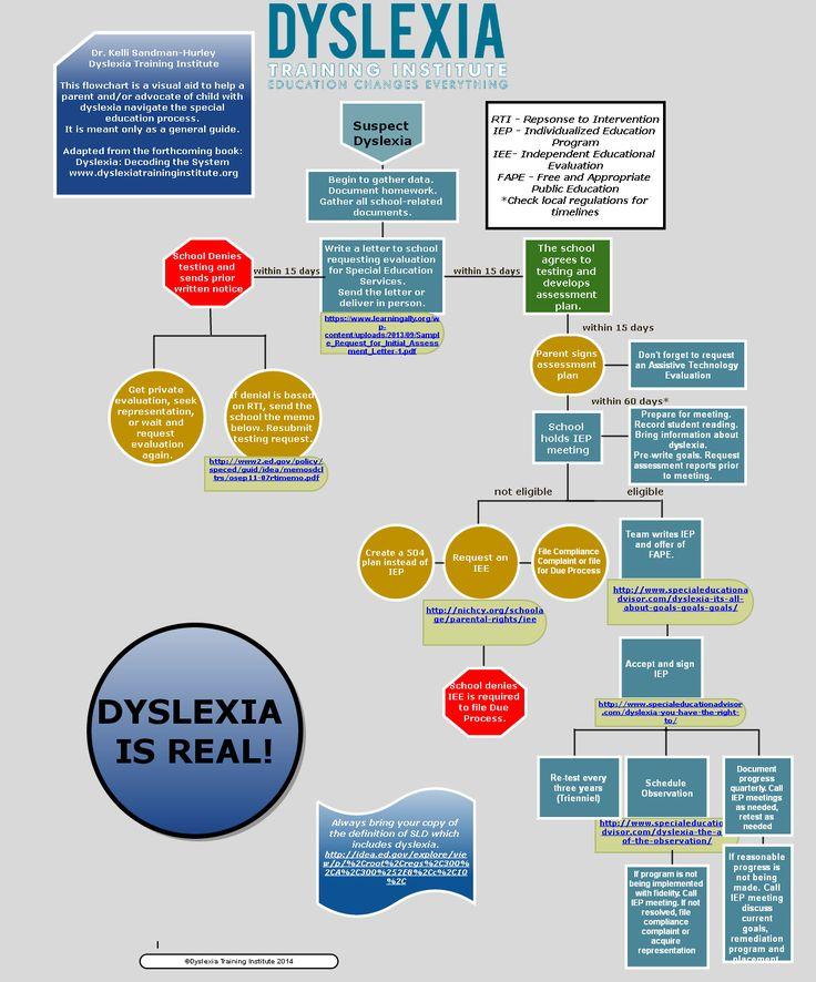 IEP flowchart for dyslexia
