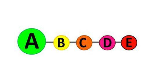 Le système d'information nutritionnelle à cinq couleurs est-il le plus efficace ?