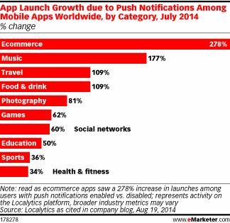 Proof App Push Notifications Actually Matter http://www.emarketer.com/Article/Proof-App-Push-Notifications-Actually-Matter/1011149/2  per ITALIA e altri 160 paesi - KATOIDA Mobile Marketing (SMS) Solutions:  sito www.katoida.eu   mail: katoida@katoida.eu   tel. 040 9828024   #sms #smsmarketing #mobilemarketing