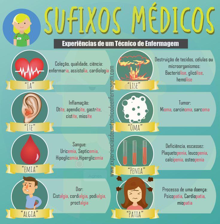 Alguns Sufixos Médicos