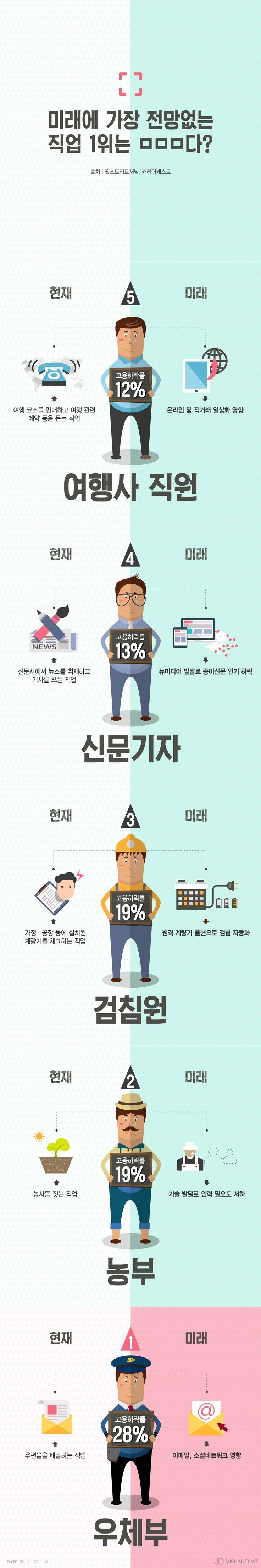 미래 전망없는 직업 1위는 □□□다? [인포그래픽] #Job / #Infographic ⓒ 비주얼다이브 무단 복사·전재·재배포 금지