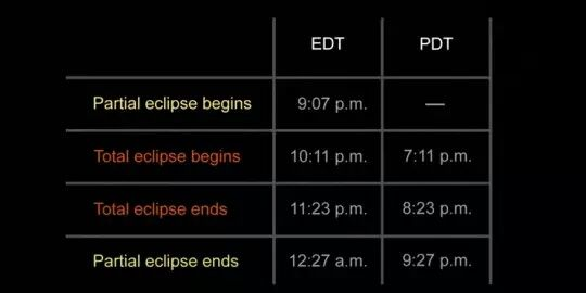 """Here is a groovy time zone chart tweeted by NASA for those planning to watch the Supermoon on Sunday, September 27th, 2015. It will go quick, so be sure to select """"Reminders/Notifications"""" on the smart phones we're all looking down at so we remember to LOOK UP!"""