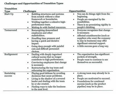 First 90 Day Plan Template And The Next Chart Is Unrelated To Business Types Governance Pinterest How
