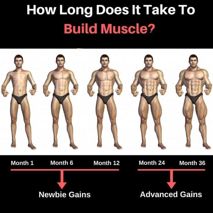 How Long Does It Take To Get Ripped Muscles