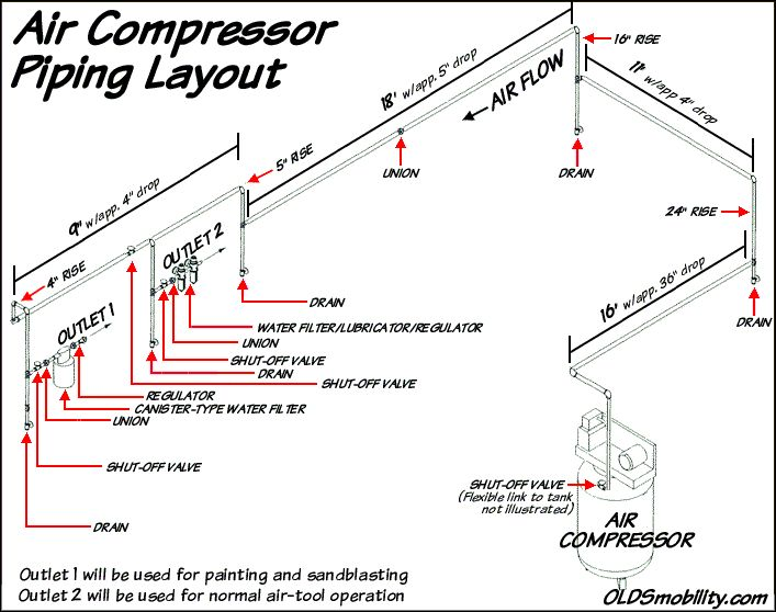 My Compressed Air Piping Layout   Air pressor piping in 2019   Air pressor tools, Air