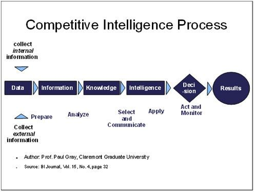 competitive intelligence A rapidly increasing number of companies are setting up a competitive  intelligence function, and the new discipline seems to be fast emerging as one of  the.