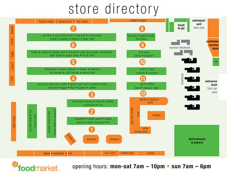 layout of a supermarket Google Search (With images