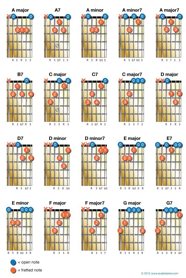 i know who i am chords pdf