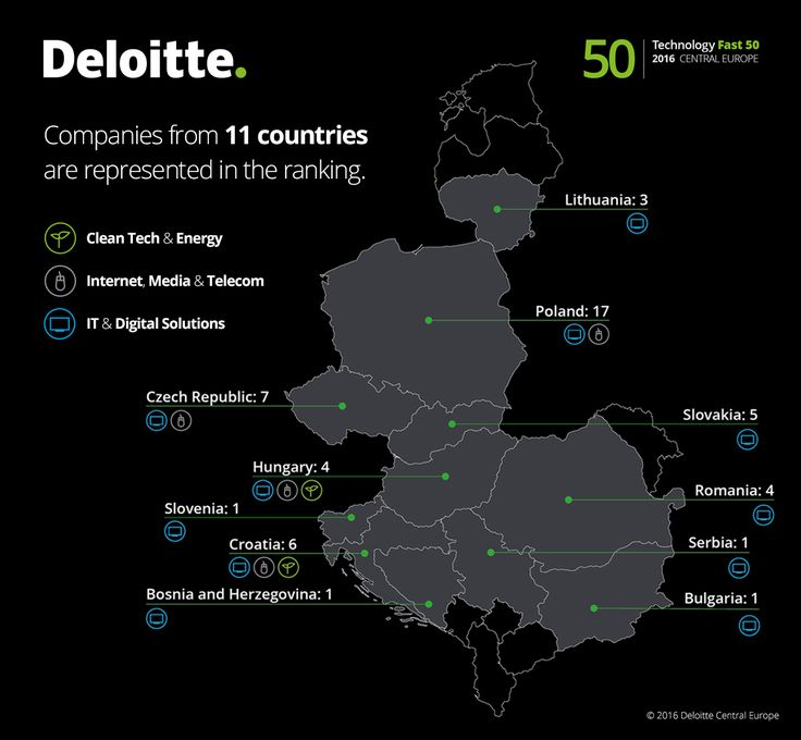 Companies from 11 countries are represented in the ranking. #Fast50 #Deloitte #Technology #Tech #CE #centraleurope