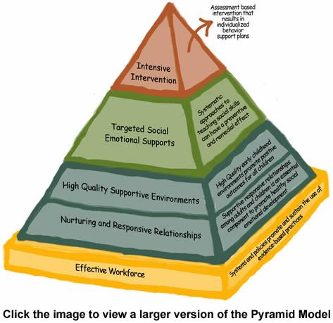 The Pyramid Model for Supporting Social Emotional Competence in Infants and Young Children is a conceptual framework of evidence-based practices