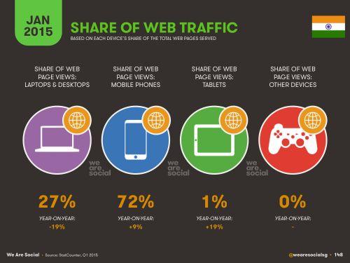 Share of Web Traffic #MWC15