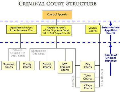 The Courts, General Info - N.Y. State Courts