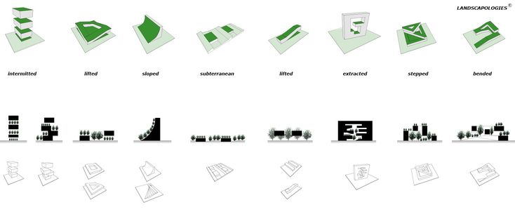 open space typologies