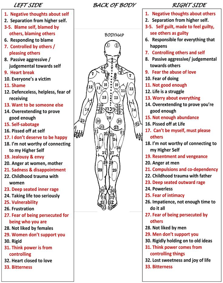 These maps show how our body can be affected by our emotions and thoughts. Description from lornawilsonqhhthealing.co.uk. I searched for this on bing.com/images