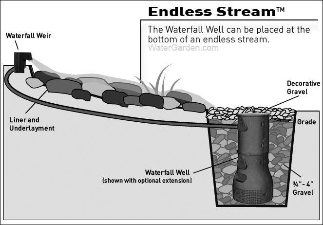 Endless stream #watergarden