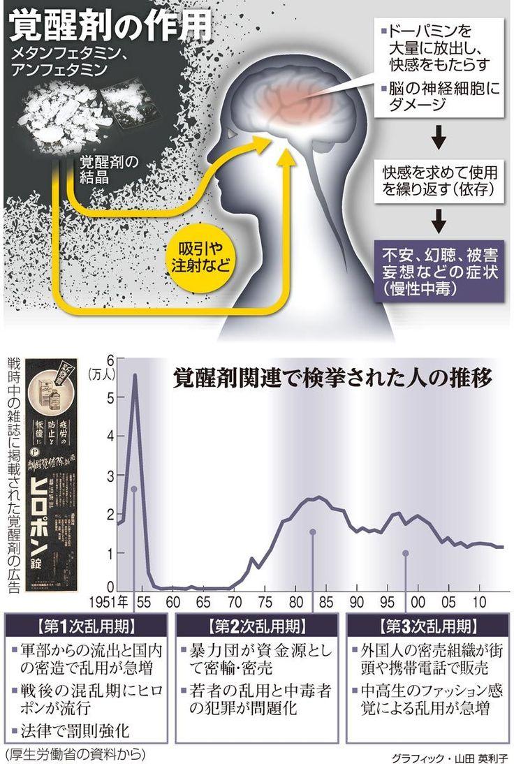 (今さら聞けない+)覚醒剤 脳の報酬系に作用、強い依存 - 朝日新聞 #覚せい剤 #覚醒剤