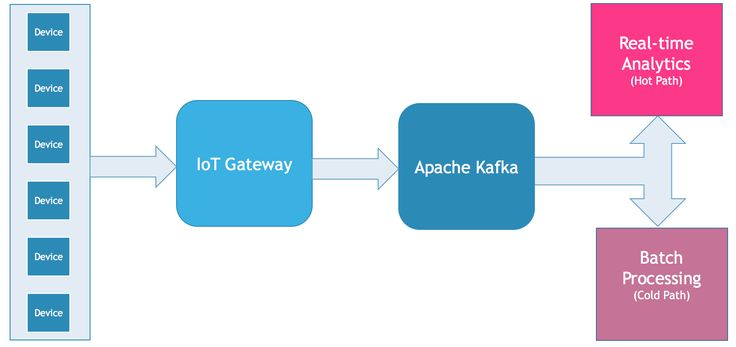 Apache Kafka: The Cornerstone of an Internet-of-Things Data Platform - The New Stack