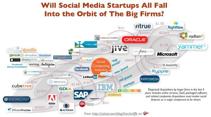 Social Media Acquisition Solar Systems: IBM, Microsoft, SAP, Oracle, Jive, RightNow, Yammer, Rypple, Radian6, LinkedIn, Twitter, Facebook, VMWare, SocialCast, Slideshare, SocialText, Adobe, CubeTree, BuddyMedia, Collective Intellect, Vitrue, Assistly, SuccessFactors, Social Business