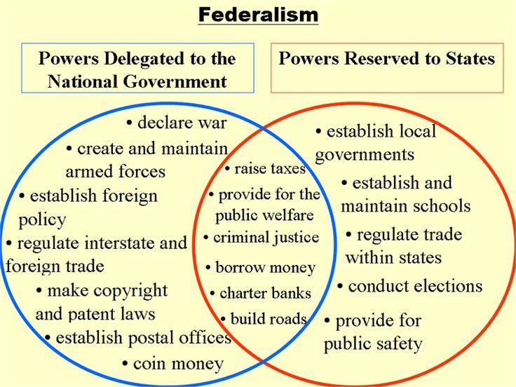 Federalist No. 10