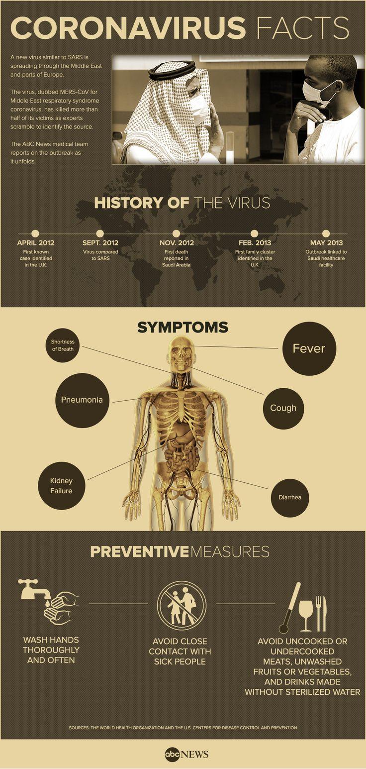 mers coronavirus infographic - abcnews