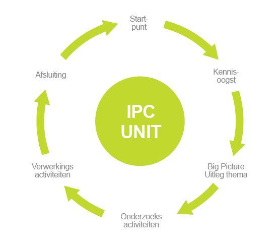 Op de school waar mijn kinderen zitten, gebruiken ze als methode IPC.
