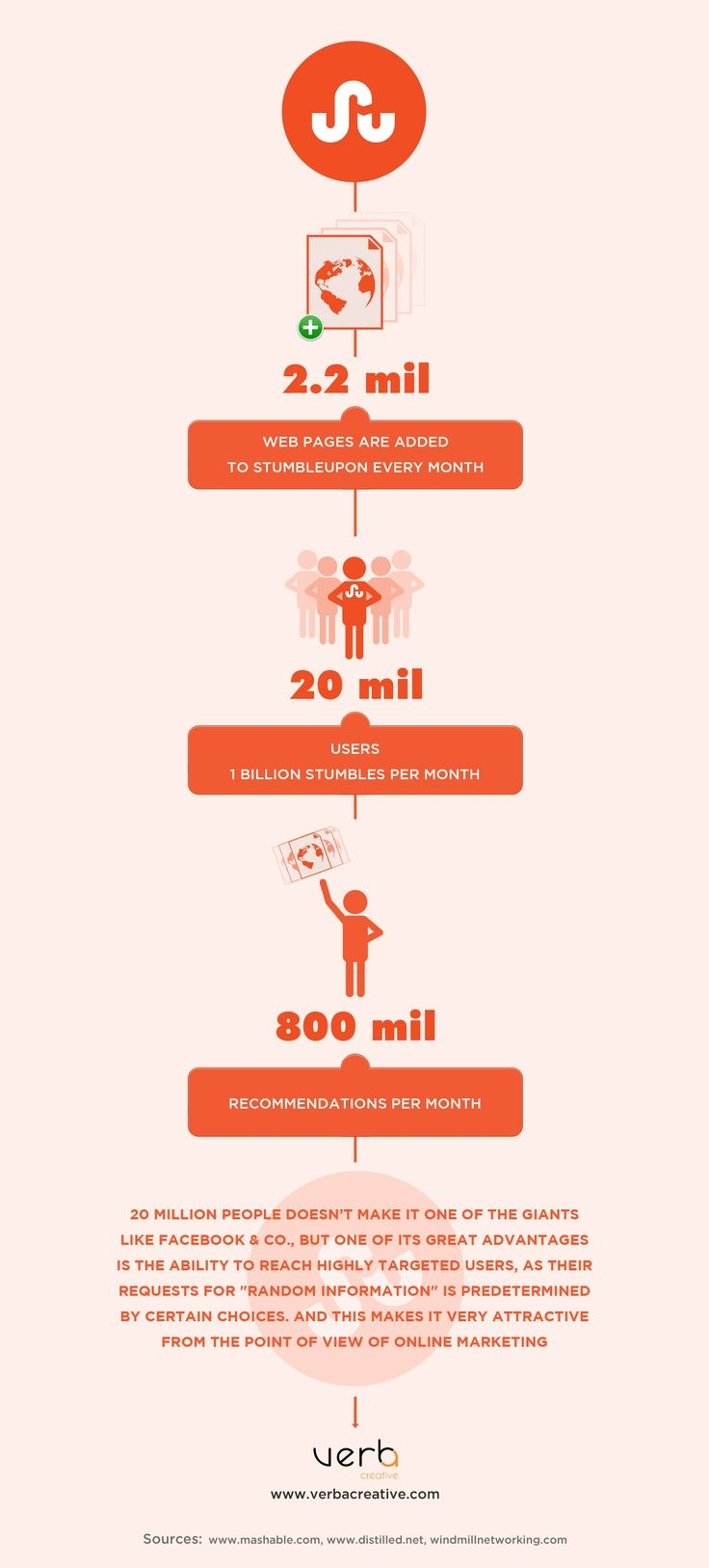 StumbleUpon [Infographic]