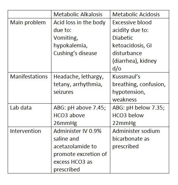 METABOLIC ACIDOSIS/ alkalosis