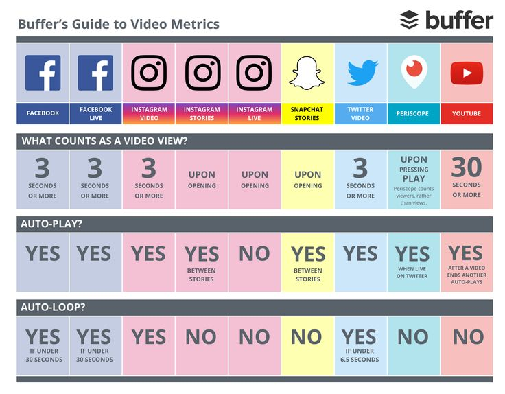 What Counts As a Video View on Facebook, Instagram, Twitter, and Snapchat? The Buffer Guide to Video Metrics