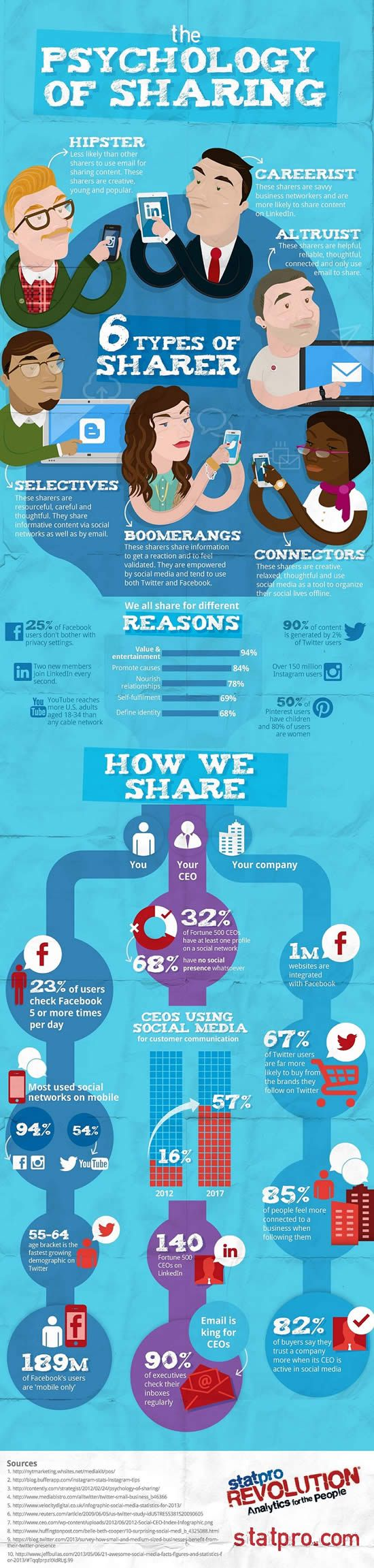 The psychology of sharing - infographic by StatPro via MarketingProfs - click to view larger version
