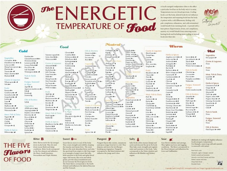 Energetic Temp of Food - Chinese Medicine | Healthy
