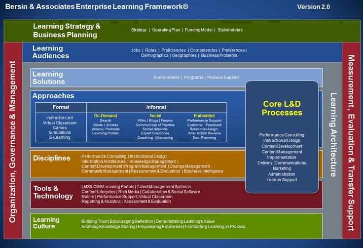 Enterprise Learning Framework http://insights.bersin.com ...