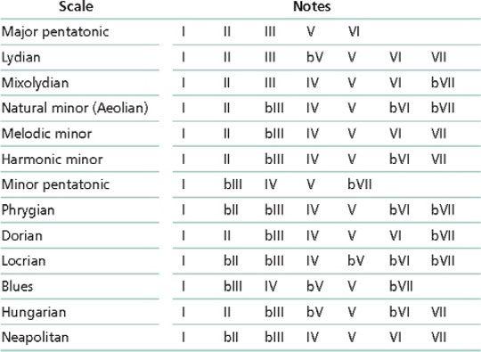 Guitar : guitar chords number system Guitar Chords Number System and Guitar Chordsu201a Guitar ...