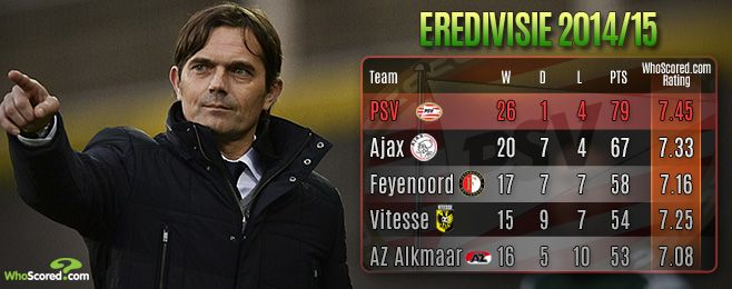Team Focus: Champions PSV Have Cocu to Thank For Eredivisie Success