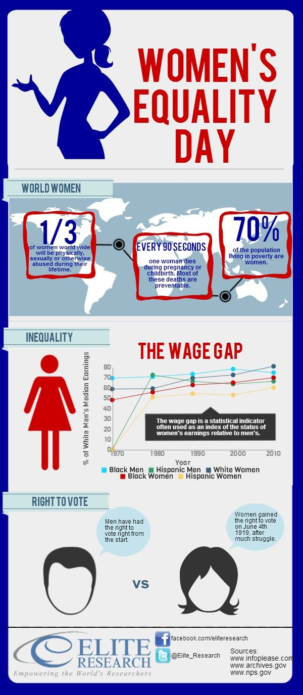 Women's Equality Day is celebrated each year on August 26. This date was selected because on August 26, 1920, the 19th Amendment to the Constitution was passed, and on August 26, 1970, a nationwide demonstration for women's rights occurred. - See more at: http://eliteresearch.com/about-elite/index.php?option=com_content=article=397=91#sthash.ZuIxOb53.dpuf
