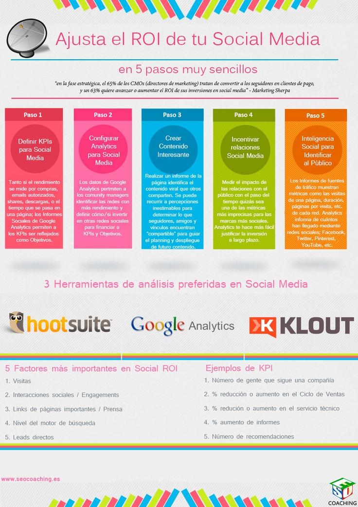 Aprende a medir el ROI en las redes sociales