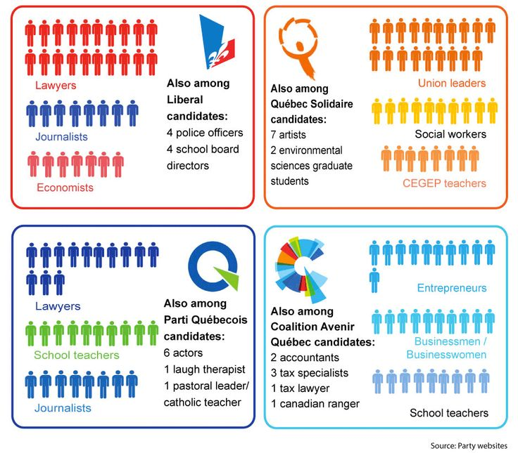 Top professions among #Quebec election candidates. #QC2014 #QCPOLI