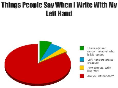 Left handed problems.. YES, I am left handed.. HENCE the pencil in the left hand...