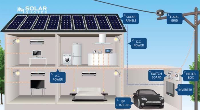 Full List Of Solar System Wiring Installation Circuit Diagram 12v And 24v Solar Solar Power Solar Panel Cost