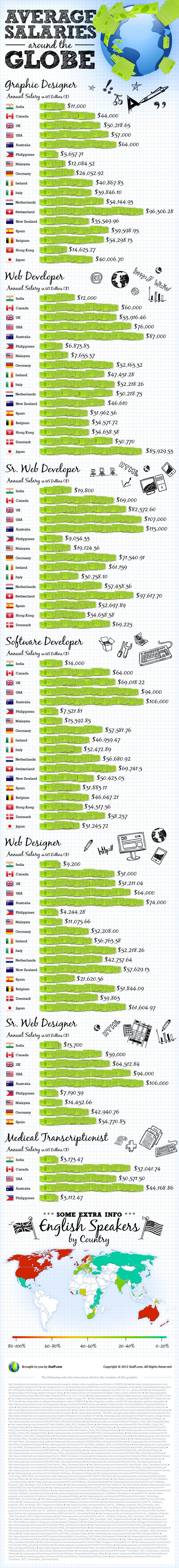 Average Salaries For Designers And Developers From Around The Globe