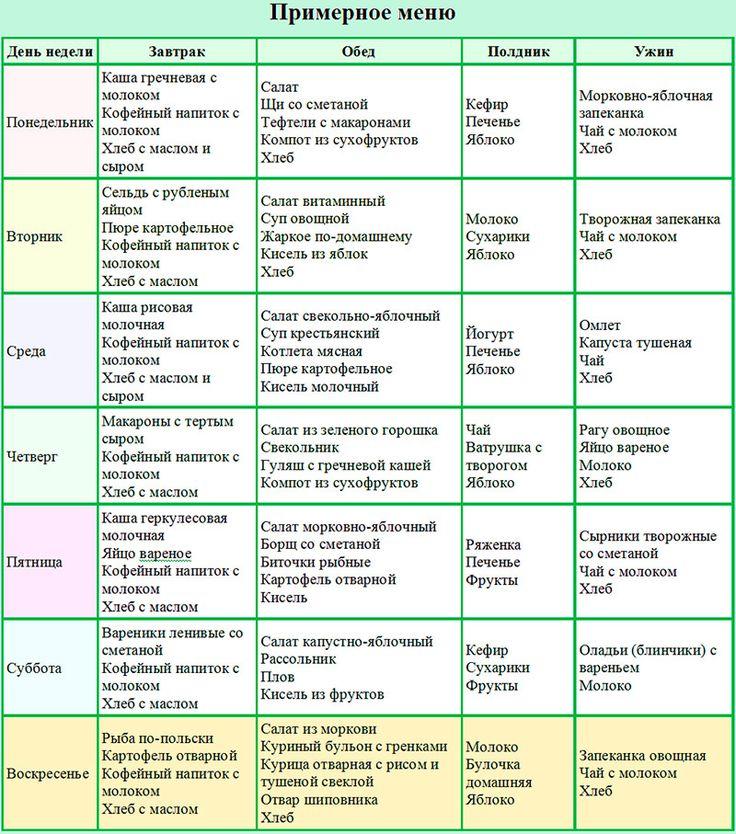 Меню Правильное Похудение. Меню ПП на неделю для похудения. Таблица с рецептами из простых продуктов, примерный рацион питания на 1000, 1200, 1500 калорий в день