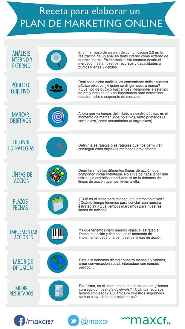 Receta para elaborar un plan de marketing online. #Infografía en español