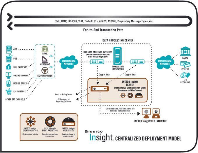 INETCO deployment diagram