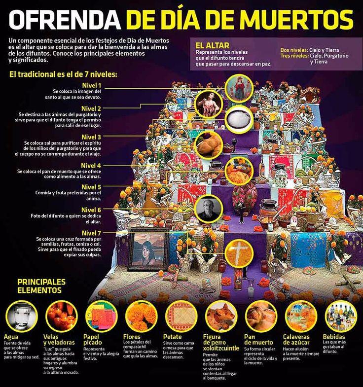 Hoy se celebra el #DiaDeTodosLosSantos y con la tendencia se comparten imágenes del significado de la ofrenda. http://qoo.ly/ix4vr