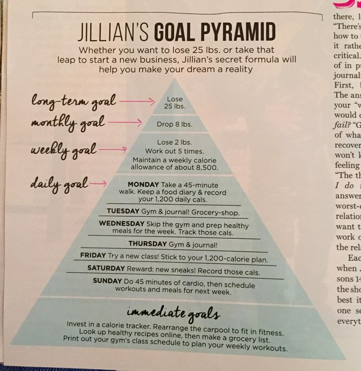 Jillian's Goal Pyramid                                                       …