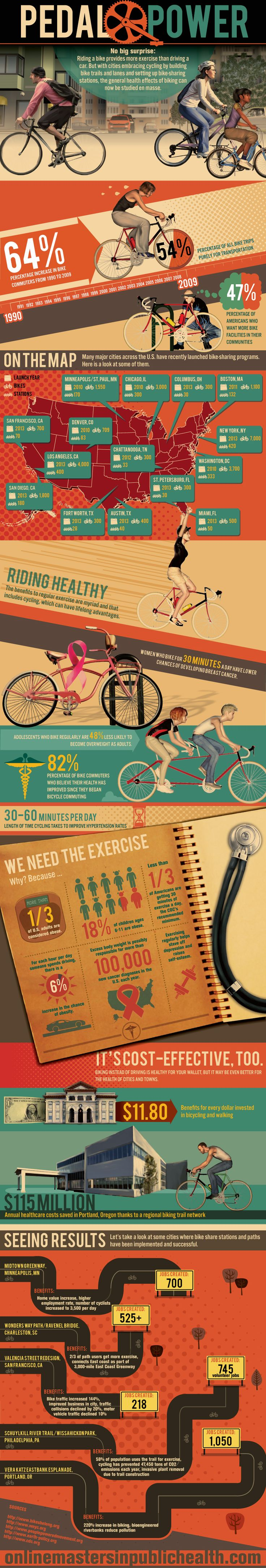 Bike-related infographic supplied by Online Masters in Public Health. Whether it's to improve health or save money, people seem to be hopping on their bikes more than ever. And cities and states are working to accommodate these increased demands for bicycle facilities. As the Infographic shows, one initiative experiencing great success throughout the U.S. is bike sharing.
