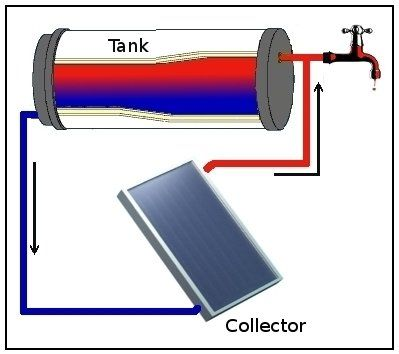 More about the dream DIY solar hot water heater for cold climates....