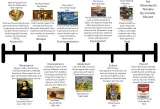 Jesinda's Blog(:: Art Movement Timeline