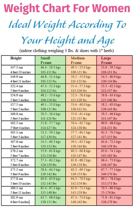 weight chart for women  ideal weight according to your height and age