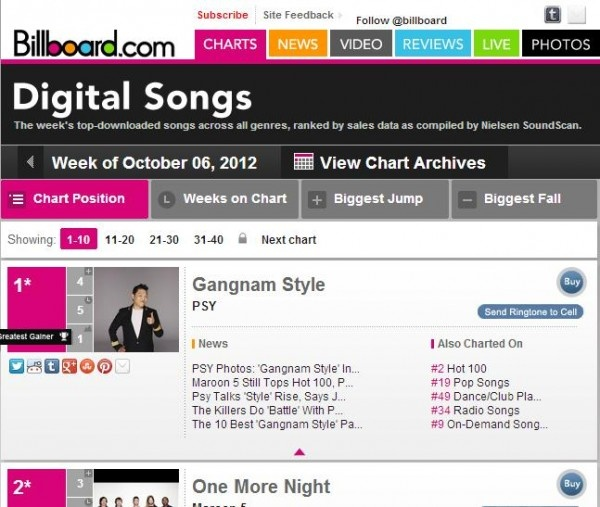 Psy hits #1 on Billboard's digital songs chart